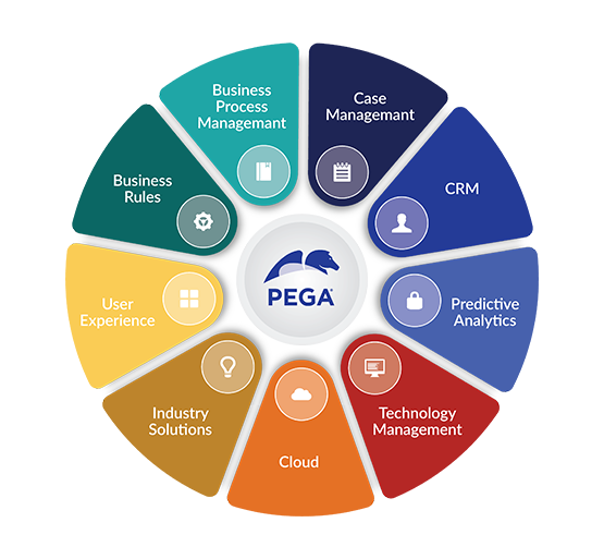Zensar-Pega-Partnership-Benefits